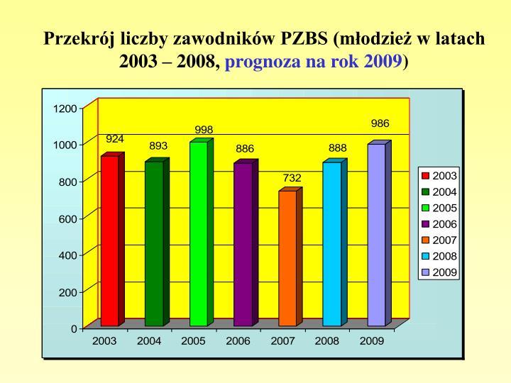 Przekrój liczby zawodników PZBS (młodzież w latach 2003 – 2008,