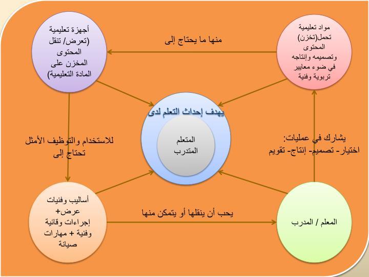 أجهزة تعليمية (تعرض/ تنقل المحتوى المخزن على المادة التعليمية)