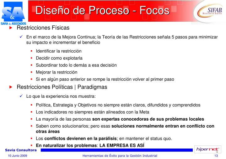 Diseño de Proceso - Focos