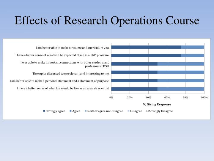 Effects of Research Operations