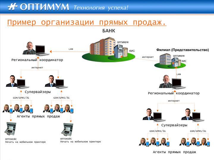 Пример организации прямых продаж.