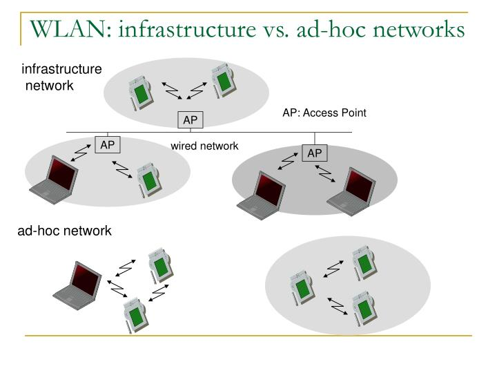 WLAN: infrastructure vs. ad-hoc networks