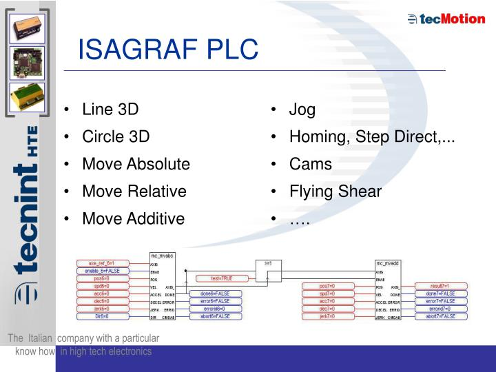 ISAGRAF PLC