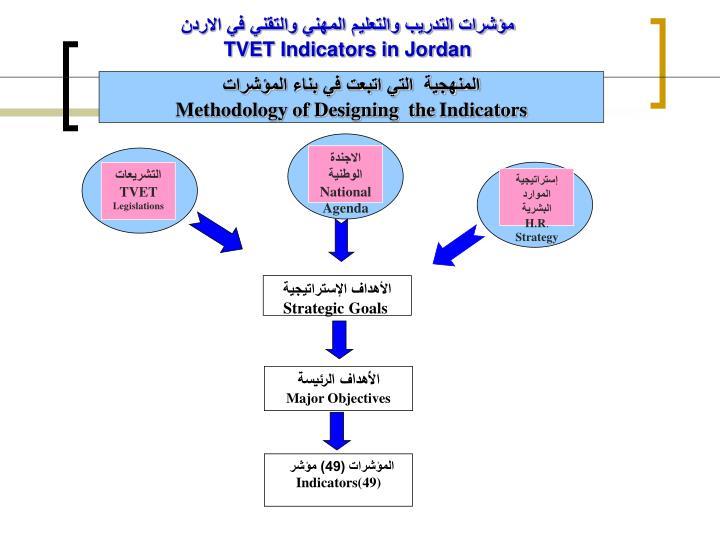 إستراتيجية الموارد البشرية