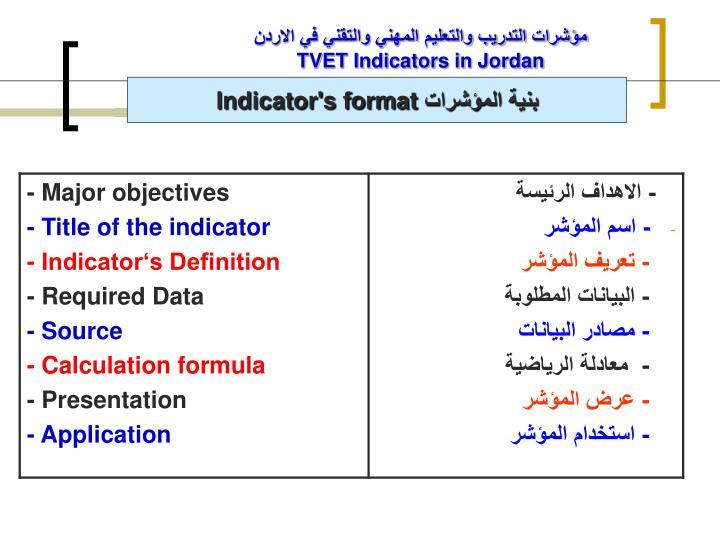 مؤشرات التدريب والتعليم المهني والتقني في الاردن