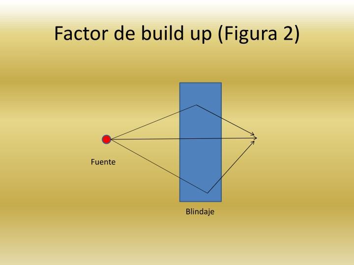 Factor de