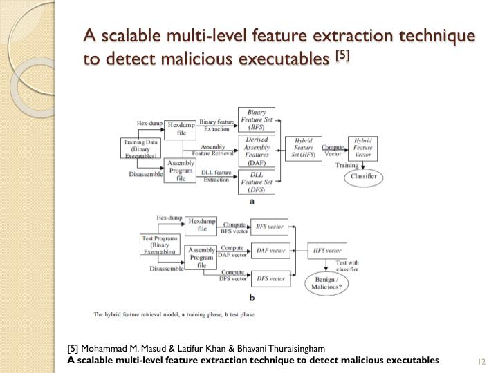 A scalable multi-level feature extraction technique to detect malicious executables
