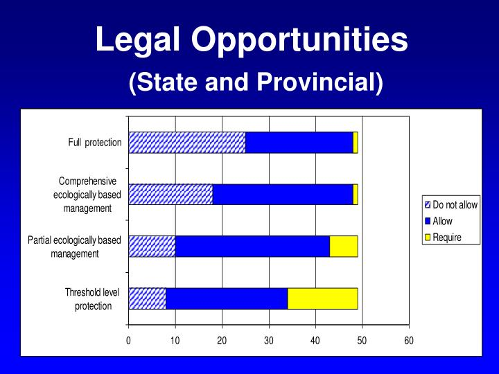 Legal Opportunities