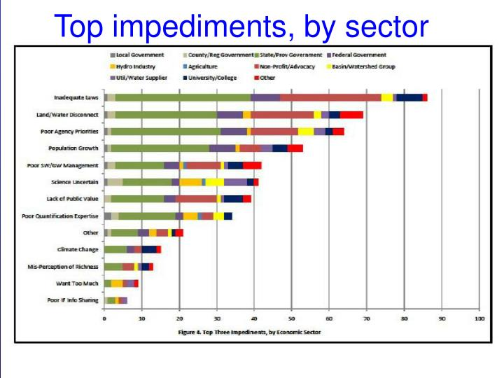Top impediments, by sector