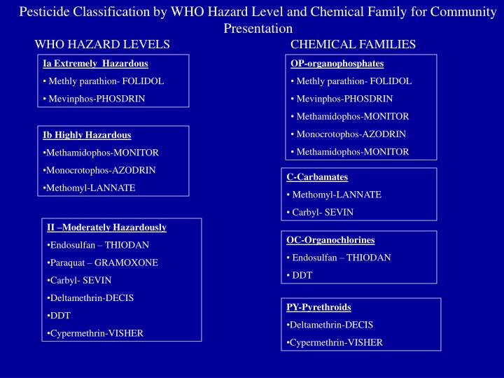 Pesticide Classification by WHO Hazard Level and Chemical Family for Community Presentation