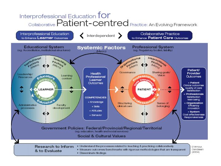Health Canada's Framework for IECPCP
