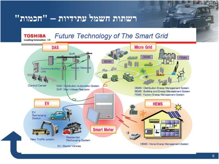 """רשתות חשמל עתידיות – """"חכמות"""""""