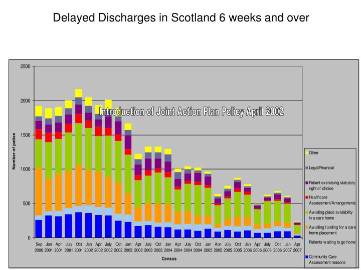 Delayed Discharges in Scotland 6 weeks and over