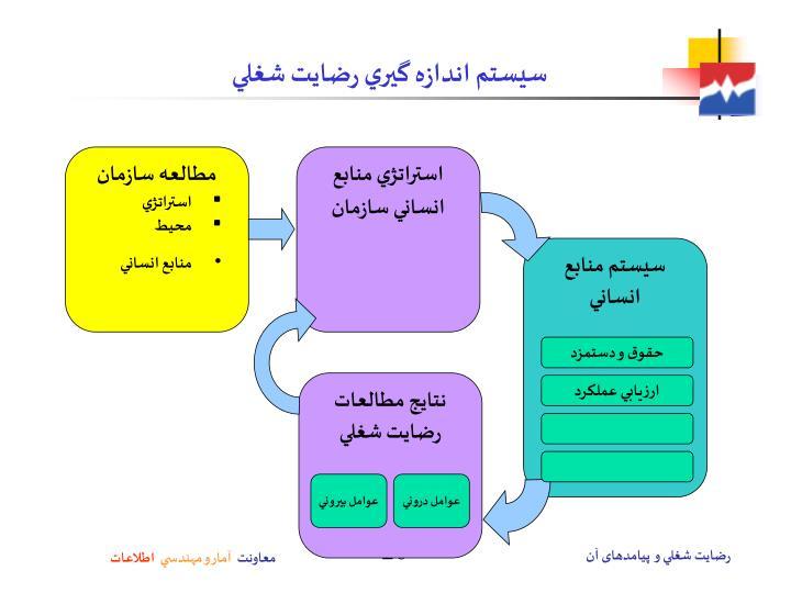 مطالعه سازمان