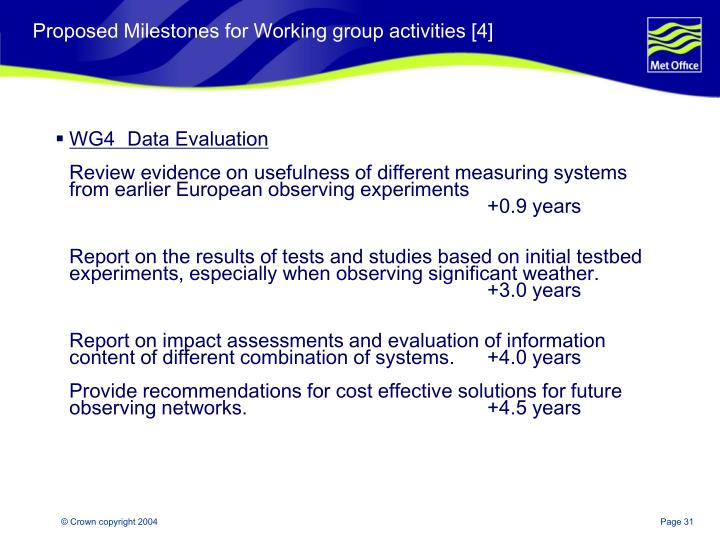 Proposed Milestones for Working group activities [4]