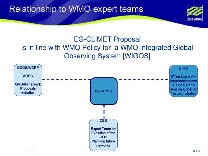 Relationship to WMO expert teams