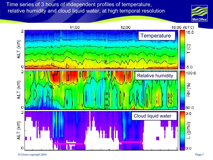 Time series of 3 hours of independent profiles of temperature,