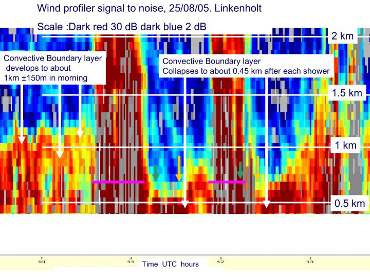 Wind profiler signal to noise, 25/08/05. Linkenholt