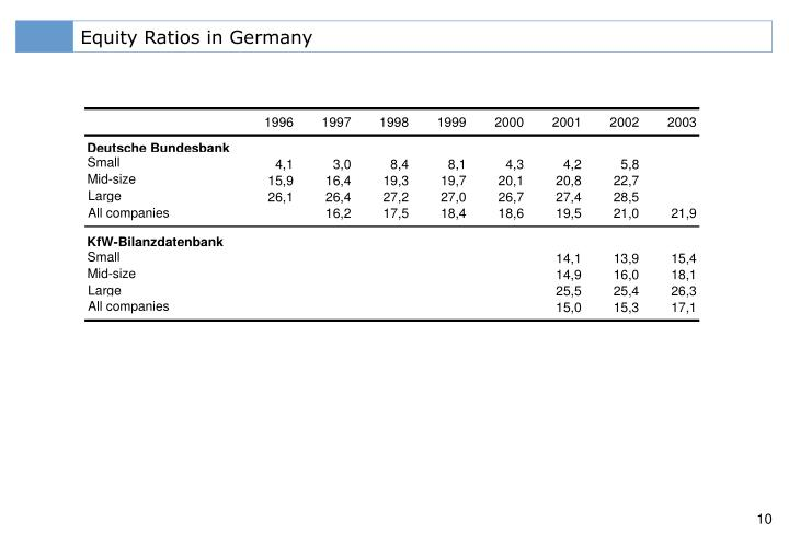 Equity Ratios in Germany