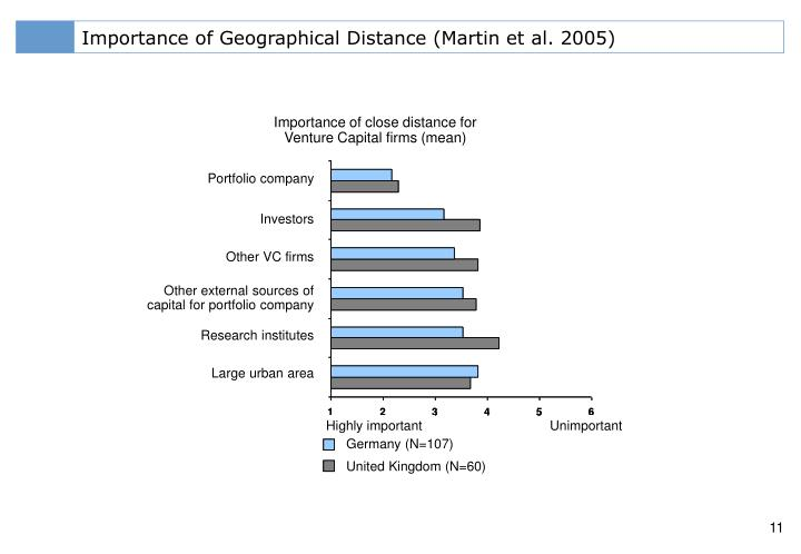 Importance of Geographical Distance (Martin et al. 2005)