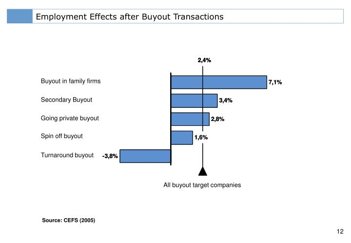 Employment Effects after Buyout Transactions