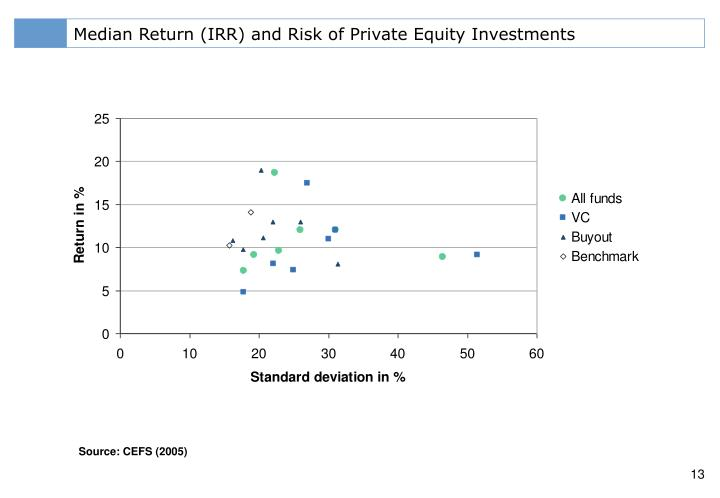 Median Return (IRR) and Risk of Private Equity Investments