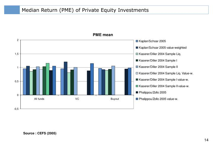Median Return (PME) of Private Equity Investments