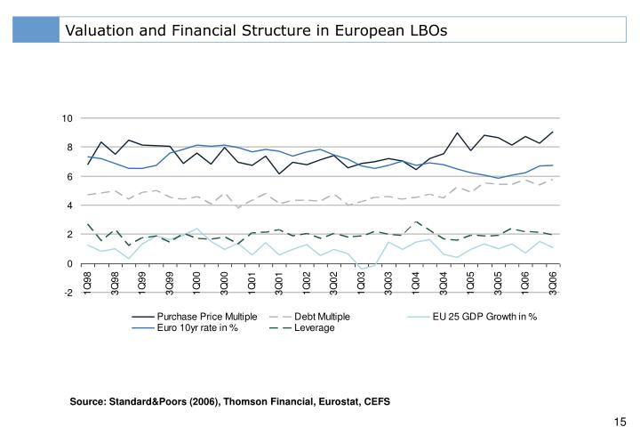 Valuation and Financial Structure in European LBOs