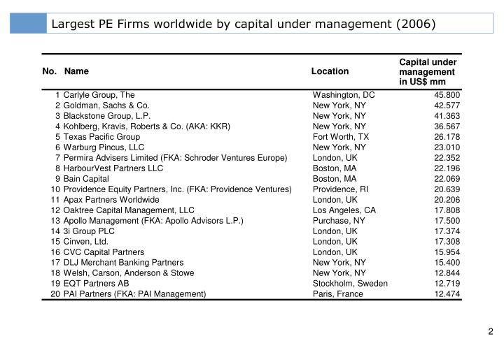 Largest PE Firms worldwide by capital under management (2006)