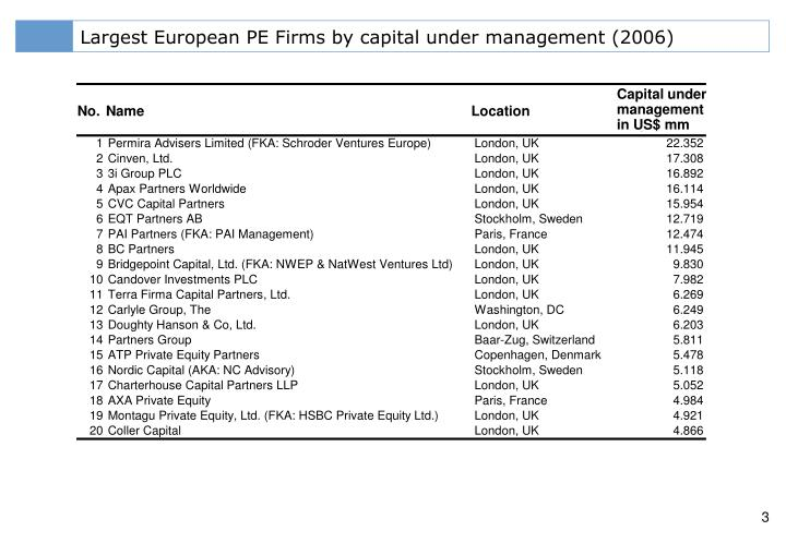 Largest European PE Firms by capital under management (2006)