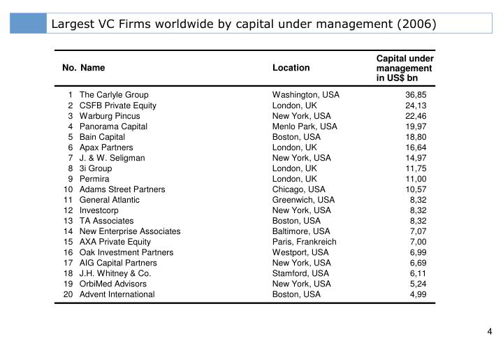 Largest VC Firms worldwide by capital under management (2006)
