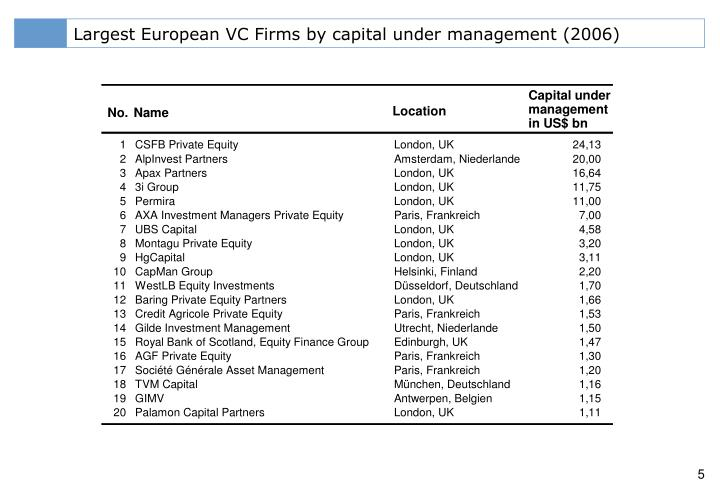 Largest European VC Firms by capital under management (2006)