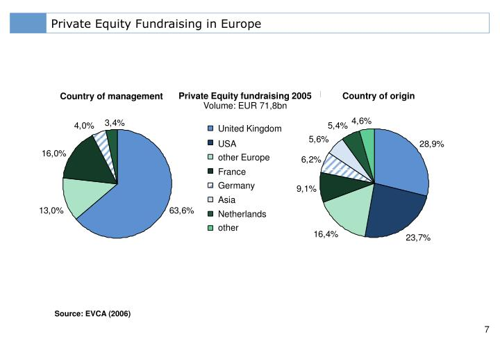 Private Equity Fundraising in Europe