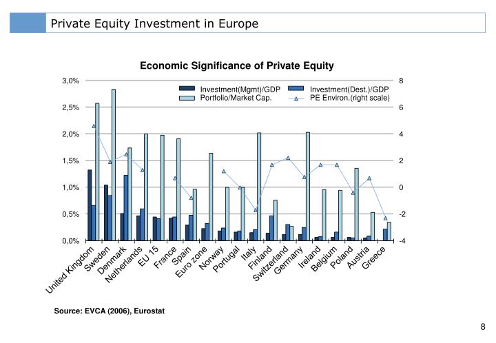 Private Equity Investment in Europe