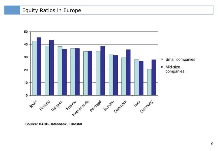 Equity Ratios in Europe