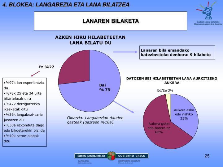 4. BLOKEA: LANGABEZIA ETA LANA BILATZEA