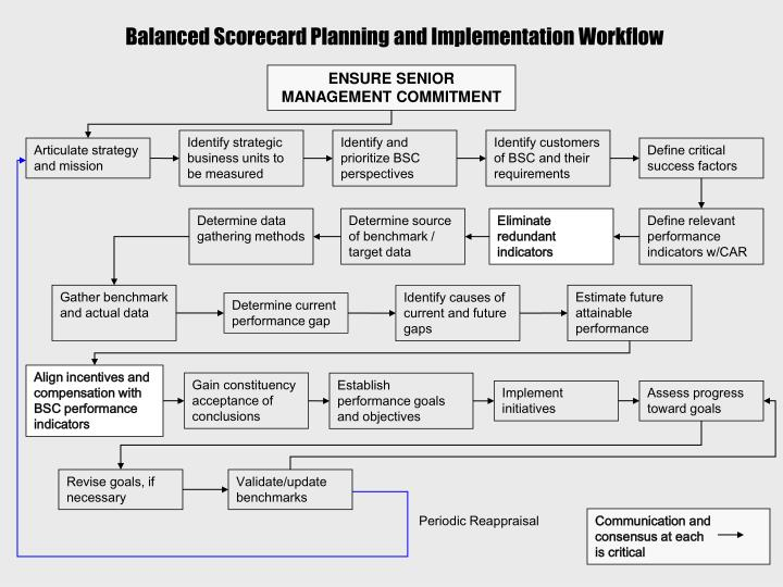 Balanced Scorecard Planning and Implementation Workflow