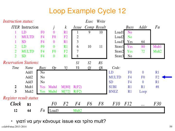 Loop Example Cycle 12