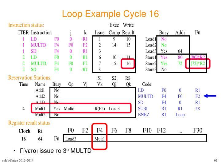 Loop Example Cycle 16