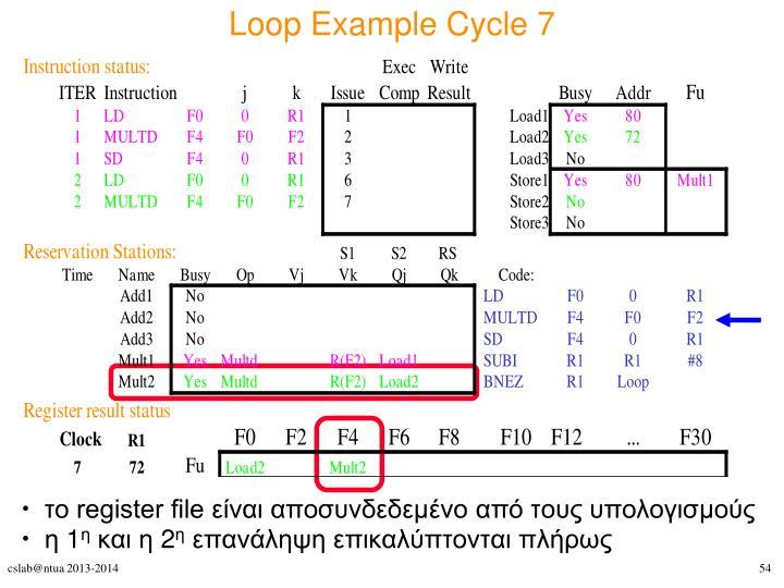 Loop Example Cycle 7