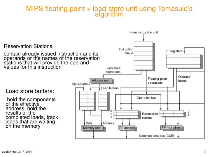 MIPS floating point + load-store unit using Tomasulos algorithm