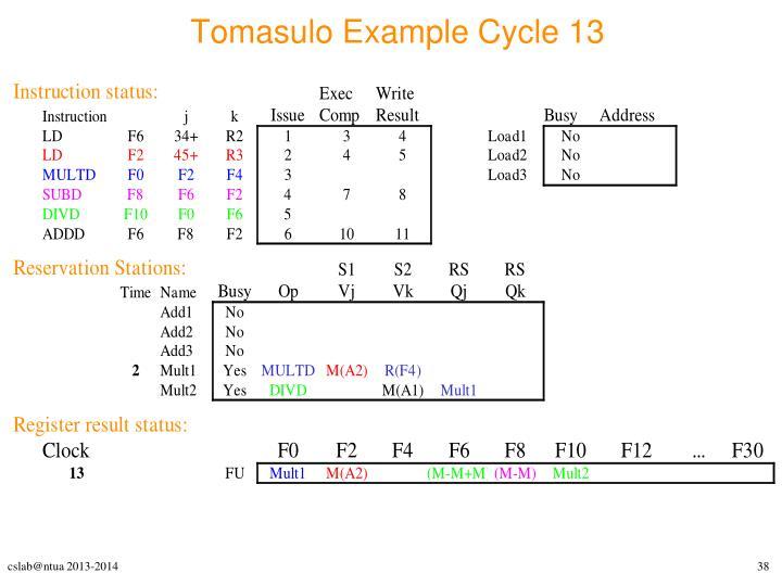 Tomasulo Example Cycle 13