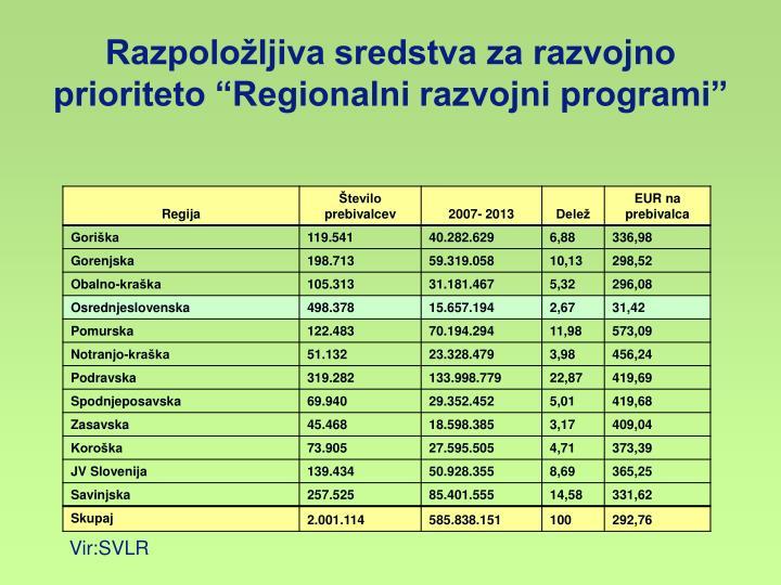"""Razpoložljiva sredstva za razvojno prioriteto """"Regionalni razvojni programi"""""""