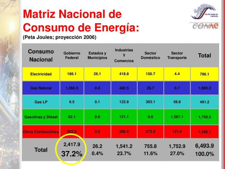 Matriz Nacional de