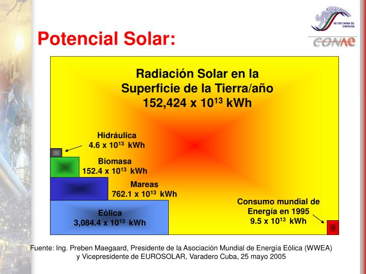 Radiación Solar en la