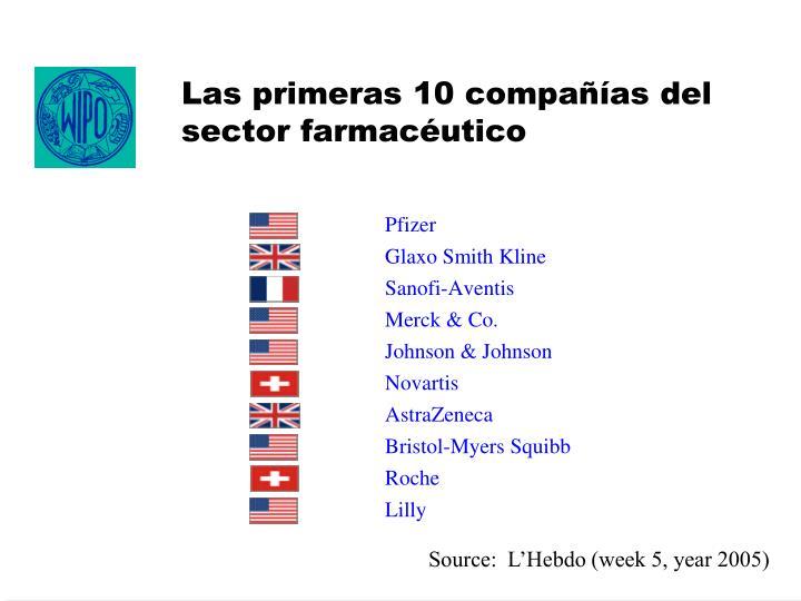 Las primeras 10 compañías del sector farmacéutico