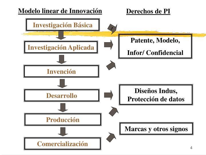 Modelo linear de Innovación