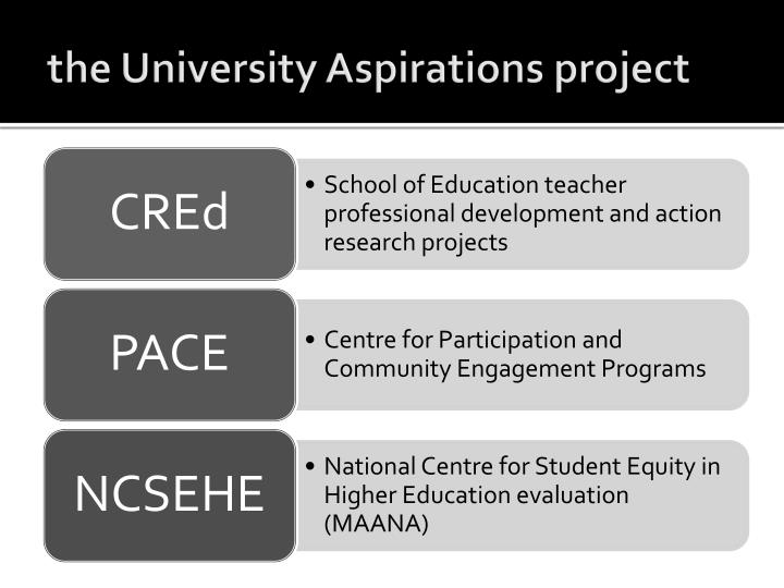 The university aspirations project