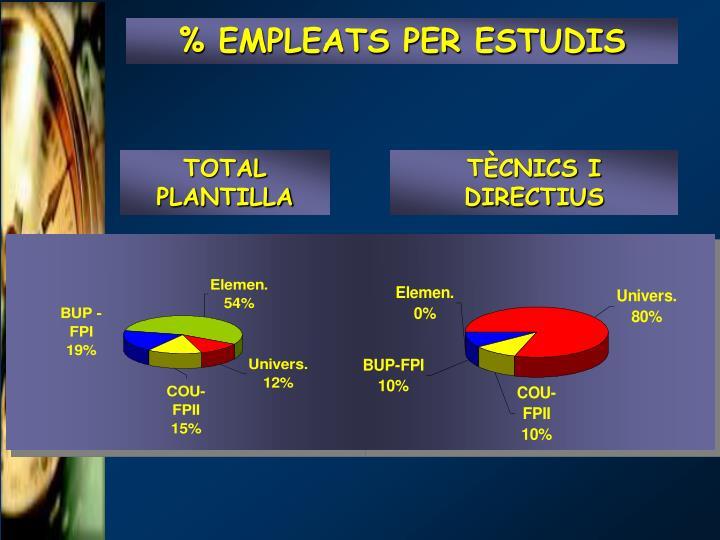 % EMPLEATS PER ESTUDIS