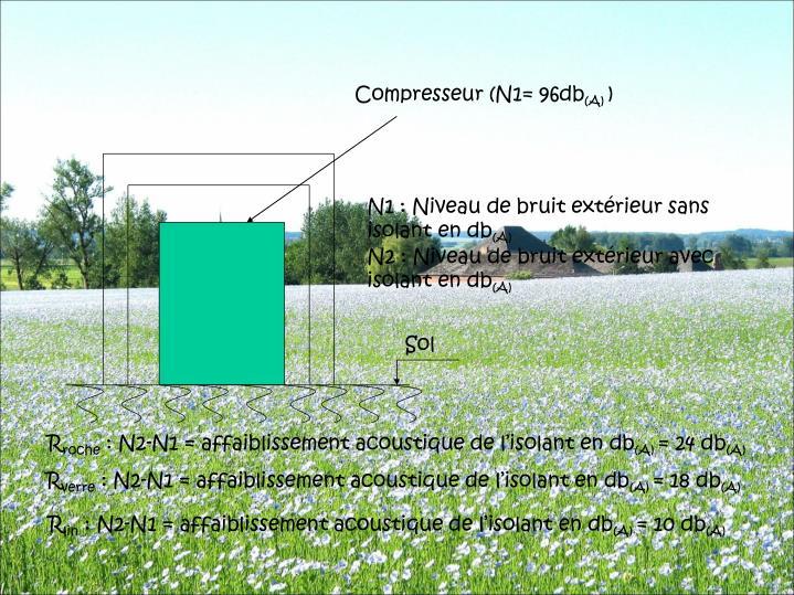 Compresseur (N1= 96db